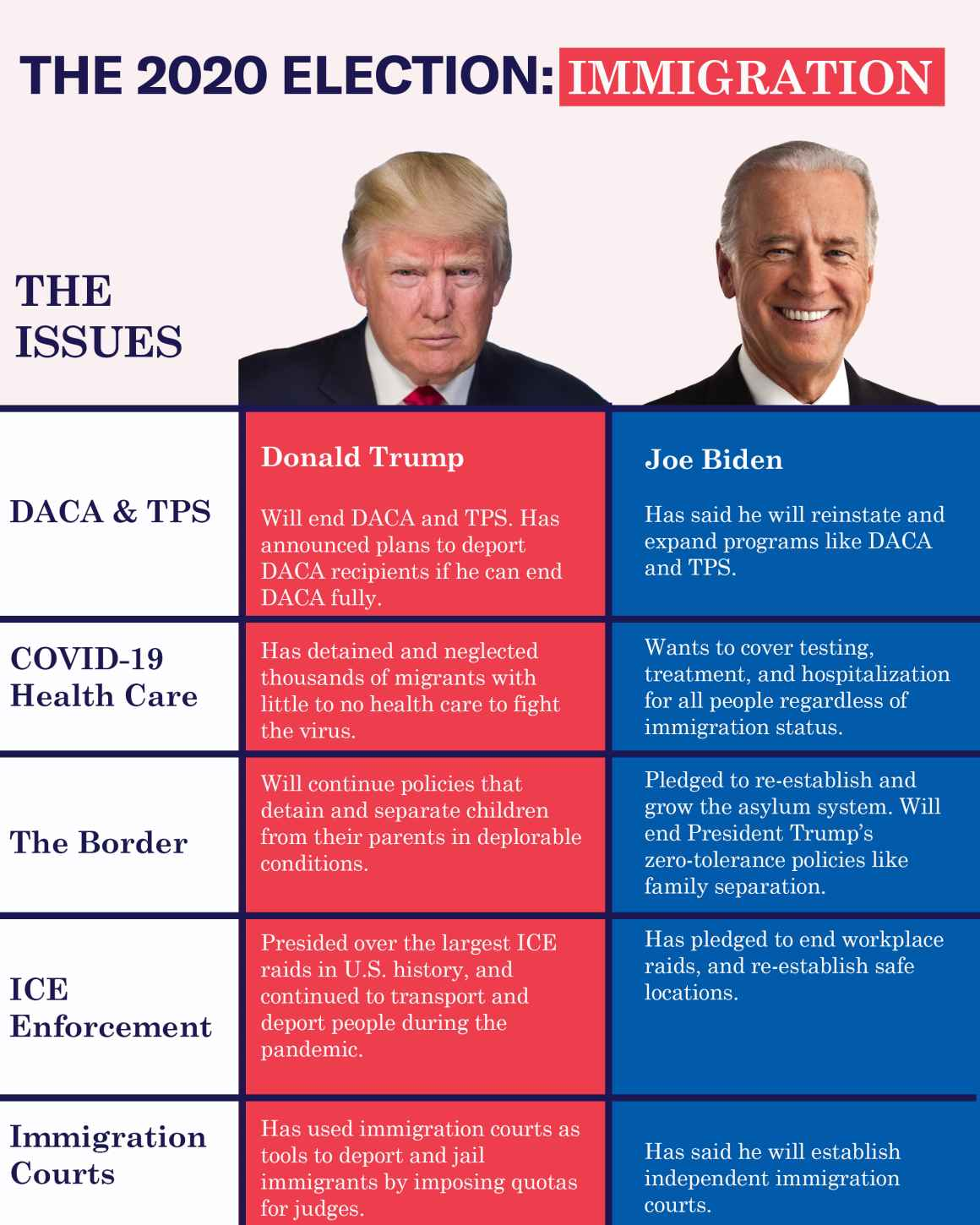 Trump and Biden on immigration issues