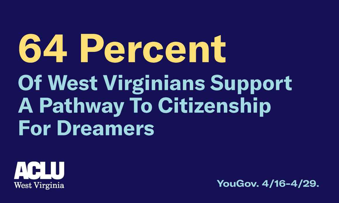 64 percent of West Virginians Support a Pathway to citizenship for Dreamers